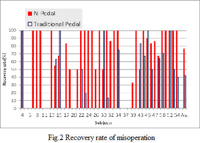 Fig.2 Recovery rate of misoperation