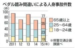 人身事故件数年齢別大分