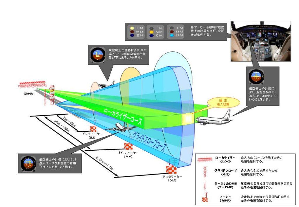 計器着陸装置(ILS)の概念図 出典:国土交通省