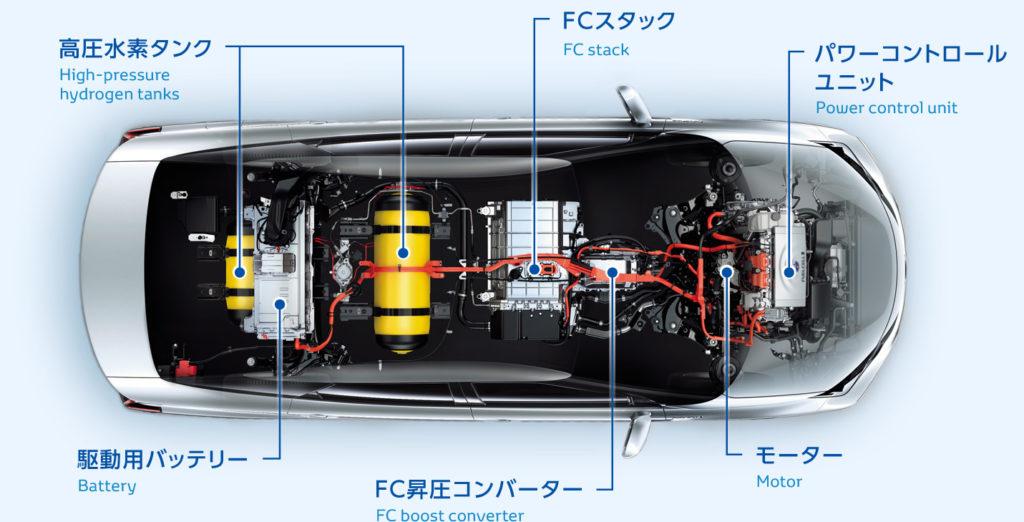 トヨタミライ スケルトンFCシステム概念図