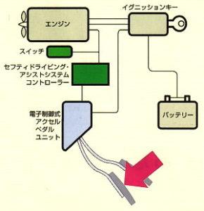 神奈川共立電機 SDAS